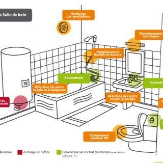 Entretien du logement - Salle de bain