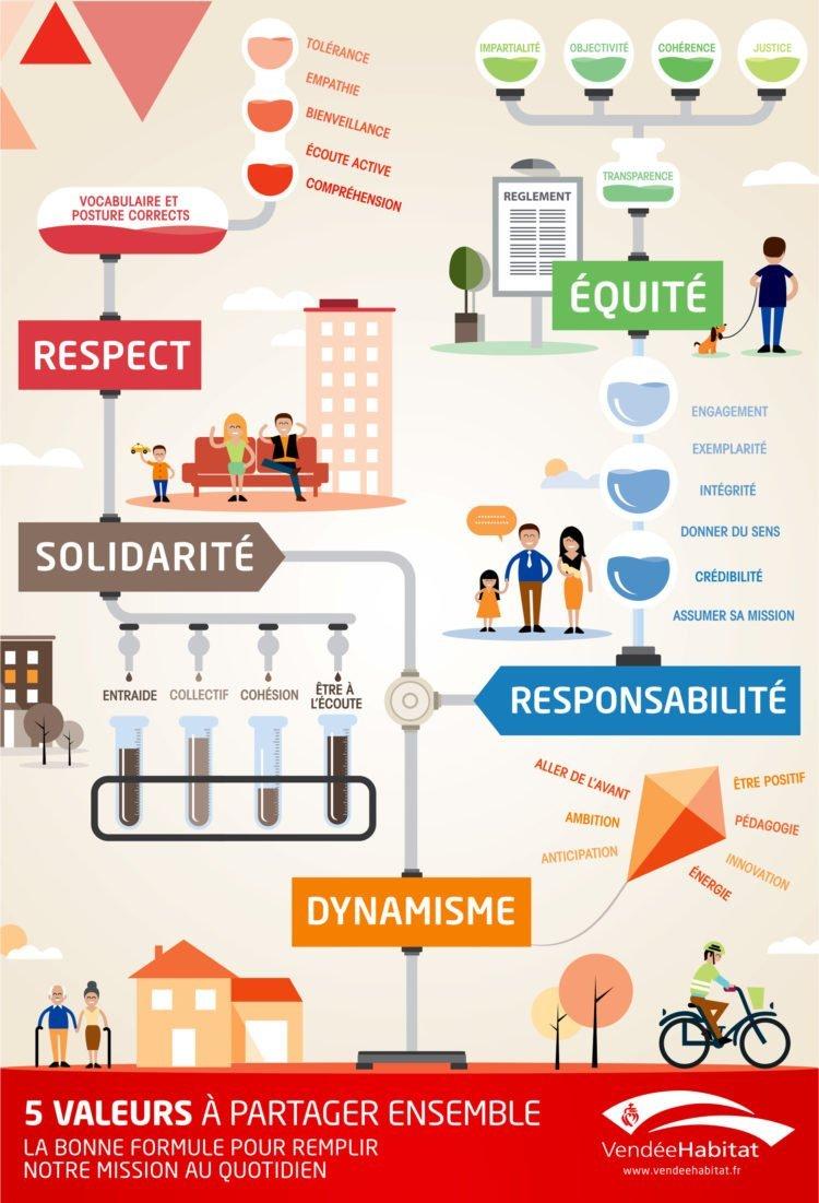 Les 5 valeurs de Vendée Habitat sont le respect, la solidarité, l'équité, le dynamisme et la responsabilité