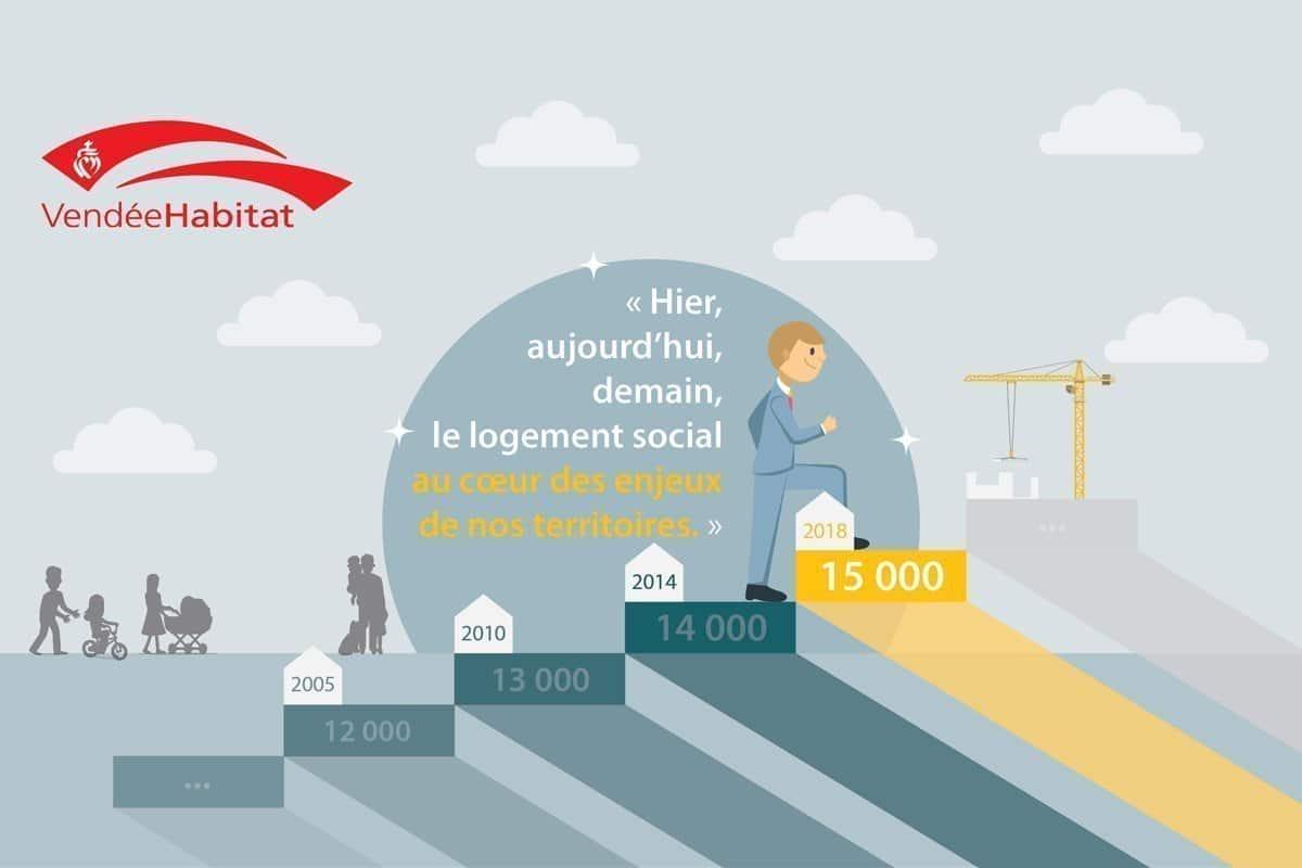 Vendée Habitat - 15 000 logements locatifs